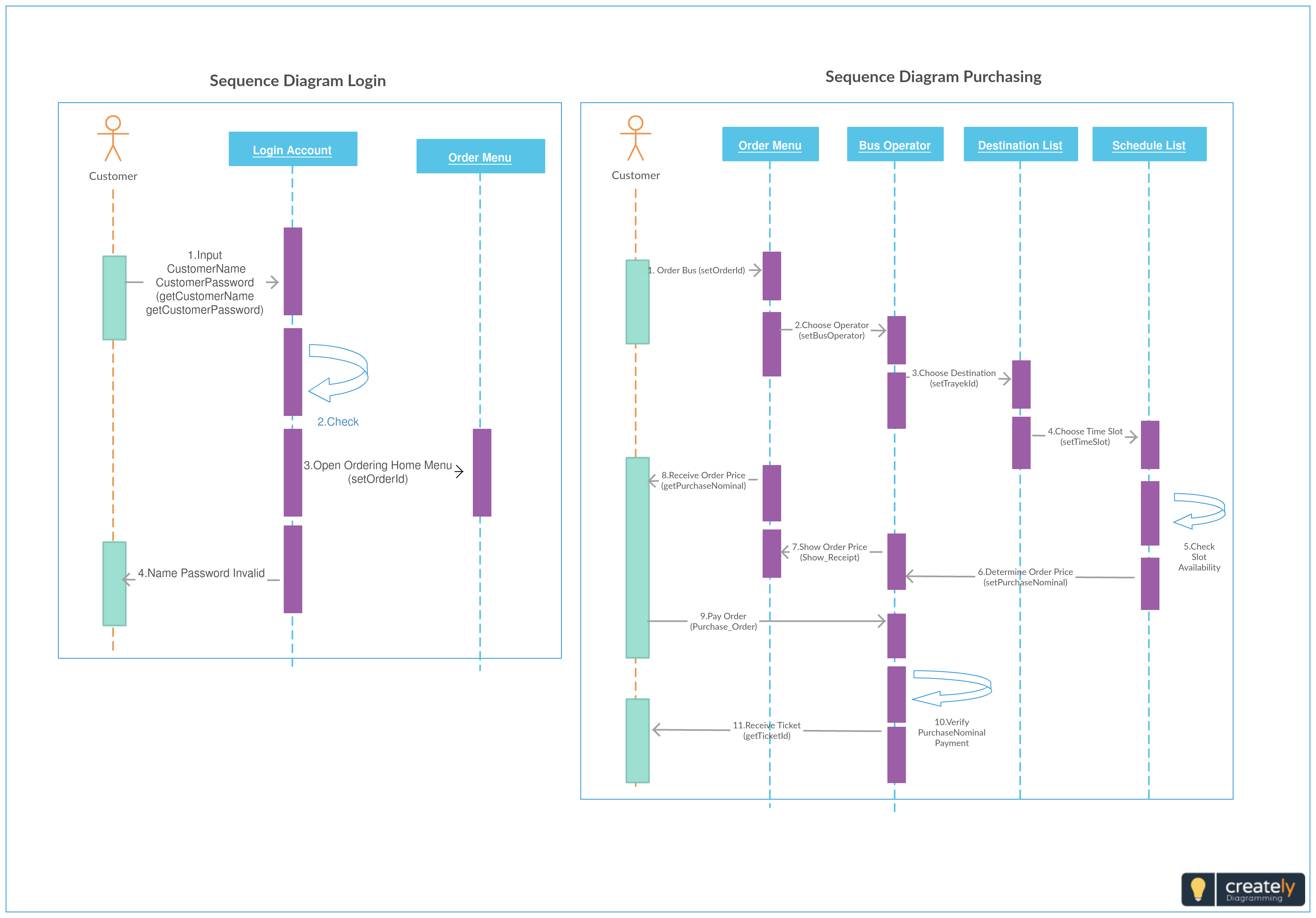 Sequence diagram which shows bus ticket purchasing sequence this sequence diagram which shows bus ticket purchasing sequence this can be used for any taxi ccuart Gallery
