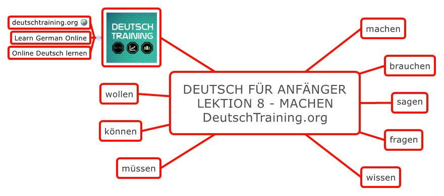 Deutsch für Anfänger Grundlagen Deutsch für anfänger