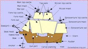 caravel diagram  Google Search   Caravel ship   Christopher columbus ships, Columbus ship