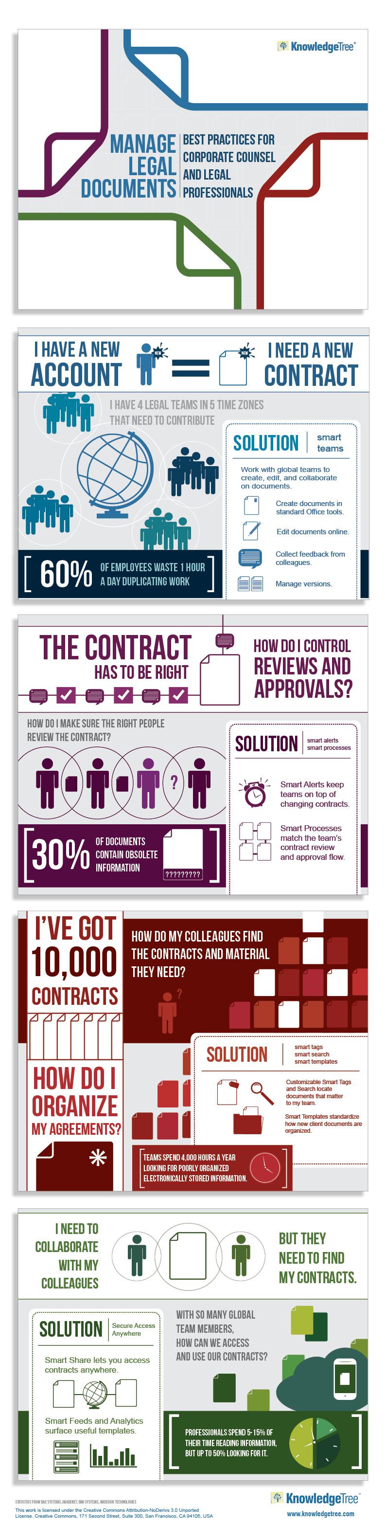 Legal Document Management Infographic Legal Document Management