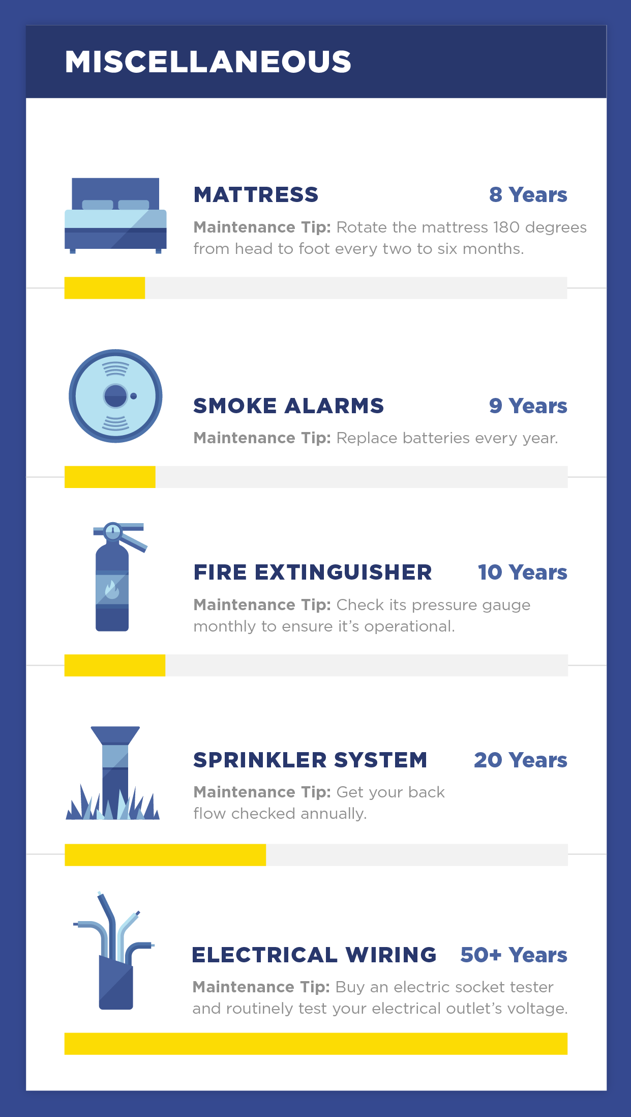 The Lifespan Of 20 Essential Household Items Home Improvement Household Items Home Improvement Projects