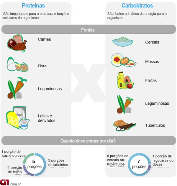 fontes de proteina hipertrofia