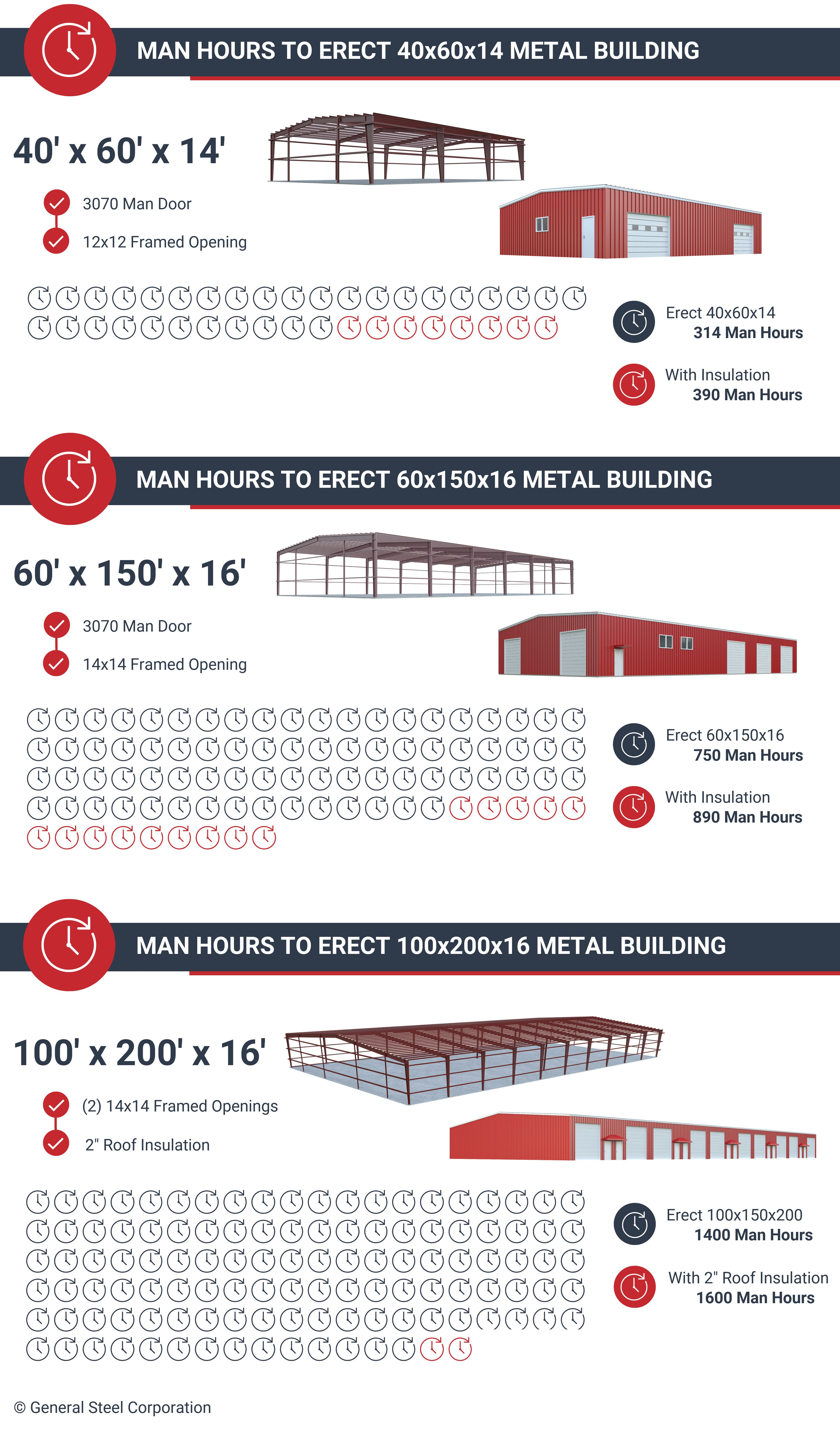 Cost And Construction Of Steel Frame Buildings Metal Building Kits Steel Frame Construction Steel Building Homes