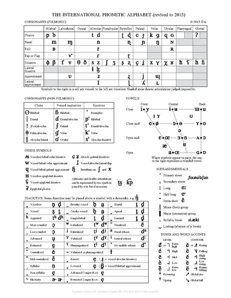 Recornd the languages your hear around you The International - international phonetic alphabet chart