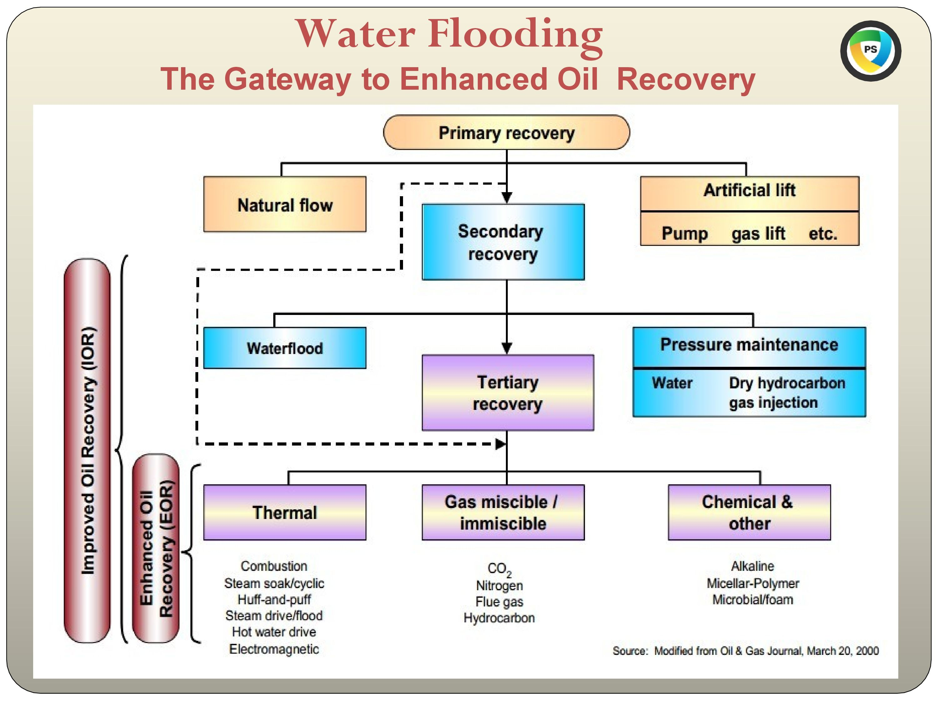 Water Flooding Is The Use Of Water Injection To Increase The