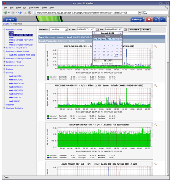 Cacti The Internet Protocal Monitor Is A Nice Gui Tool Help Desktech
