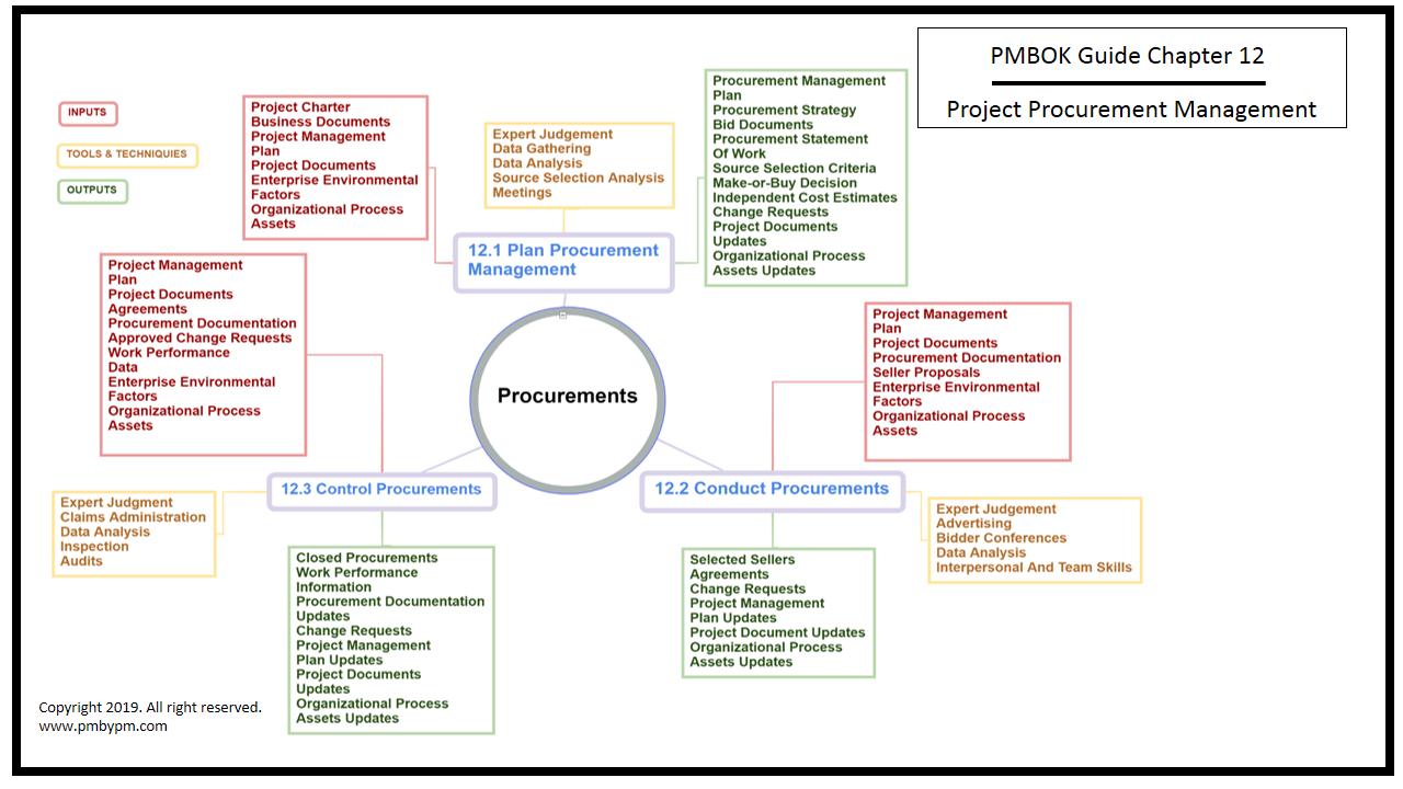 Pmp Mind Map Project Procurement Management Procurement Management Mind Map Map Projects