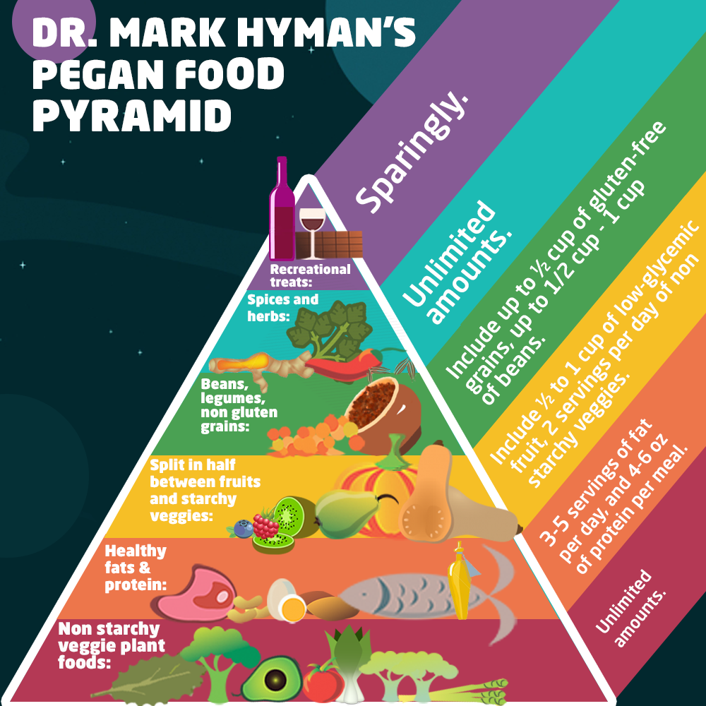 what kind of diet does mark hyman