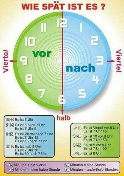 Wie Spät ist es? | Learning German | German grammar ...