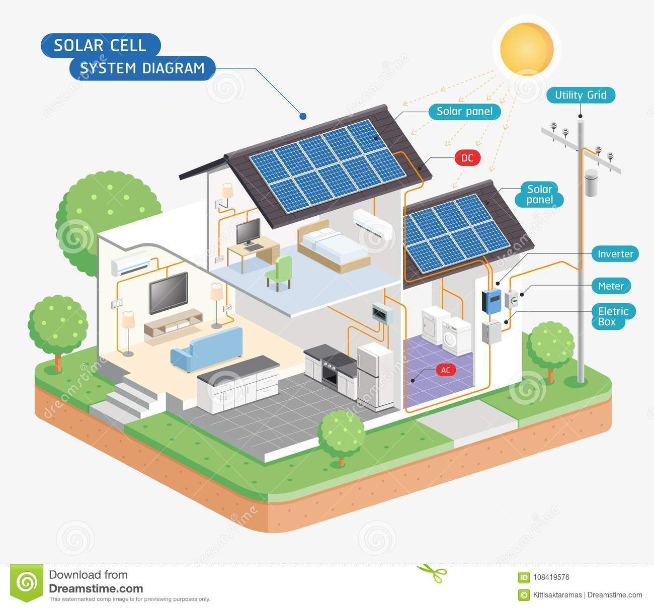 Illustration About Solar Cell System Diagram Vector Illustrations Illustration Of Electric Modern Energy 108419576 In 2020 Solar Cell Solar Panels Solar Projects
