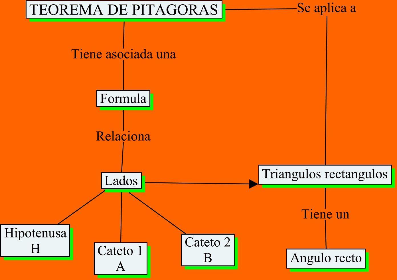Resultado De Imagen Para Teorema De Pitagoras