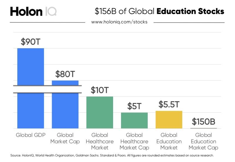Publicly Traded Education Companies Global Education Healthcare
