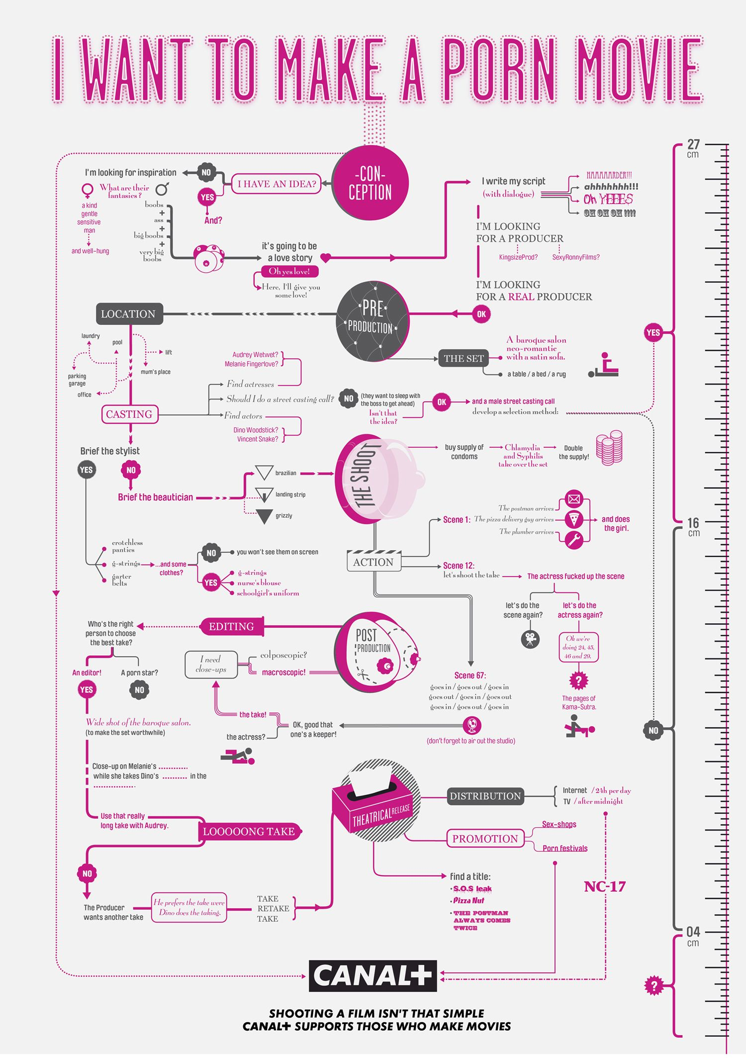 How to make a short film flow chart making a film is easy follow how to make a short film flow chart making a film is easy follow the flow chart from conception of idea to your movies release and then your repa geenschuldenfo Images