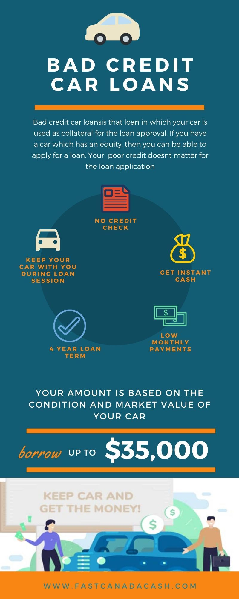 Get Your Financial Needs With Bad Credit Car Loans Bc In 2020