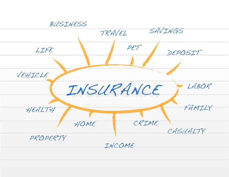 Risky Insurance Coverage Before Asking A Question Like How Much Is Homeowners Insurance In Pa You Nee In 2020 Pet Insurance Reviews Best Term Life Insurance Insurance