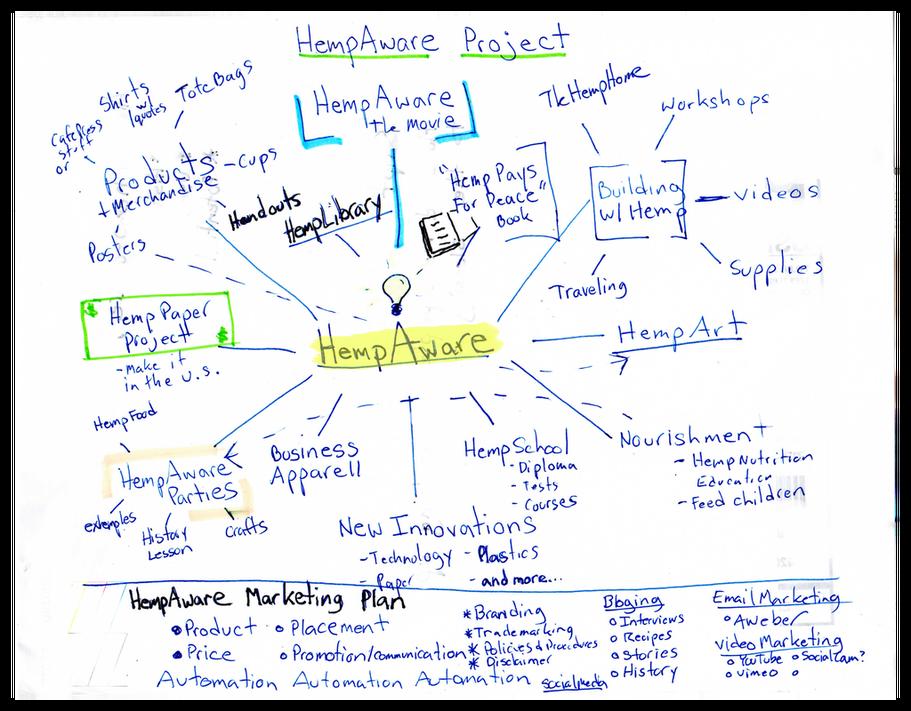 HempAware Mind Map | Hemp Products | Pinterest