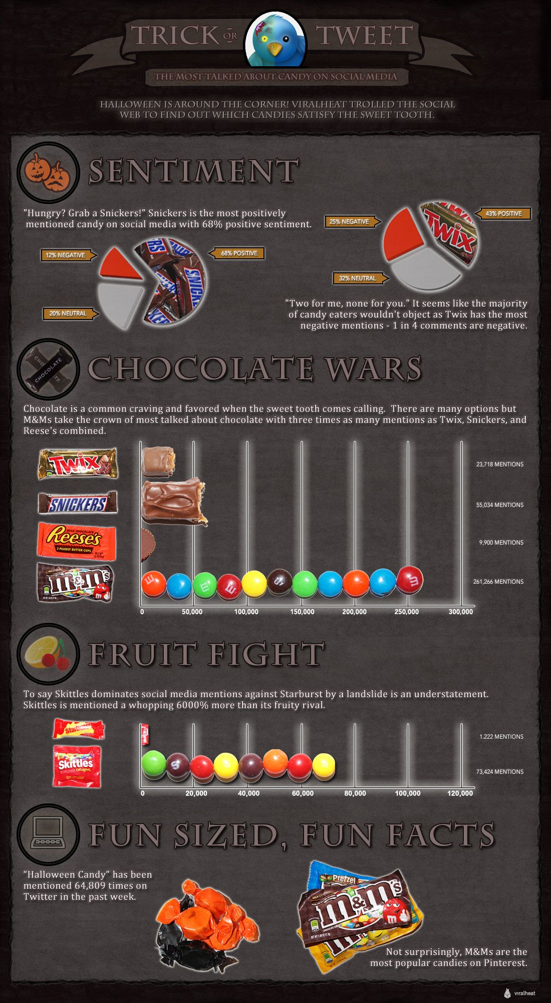 trick or tweet which halloween candy wins social media