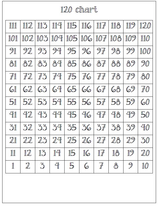 Upside down 120 chart 1st grade ccssm pinterest 120 chart upside down 120 chart ccuart Image collections