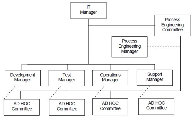 roles in standards organizational structure in 2019