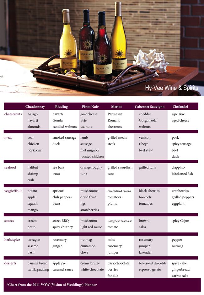 Printable wine pairing chart hy vee  spirits have certified specialists on location to also rh pinterest