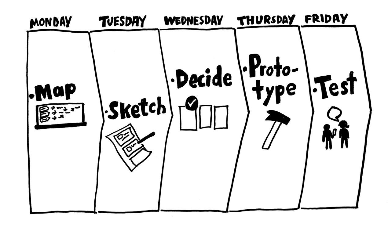 Design Sprints have revealed an expensive waste of time in the modern design process.