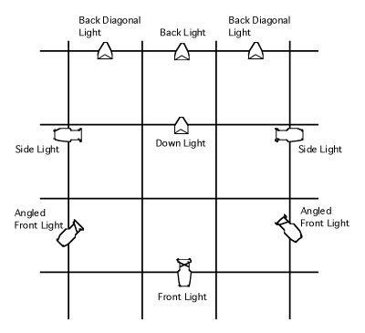 Lighting Layout Stage Lighting Design Lighting Design Theatre Stage Lighting