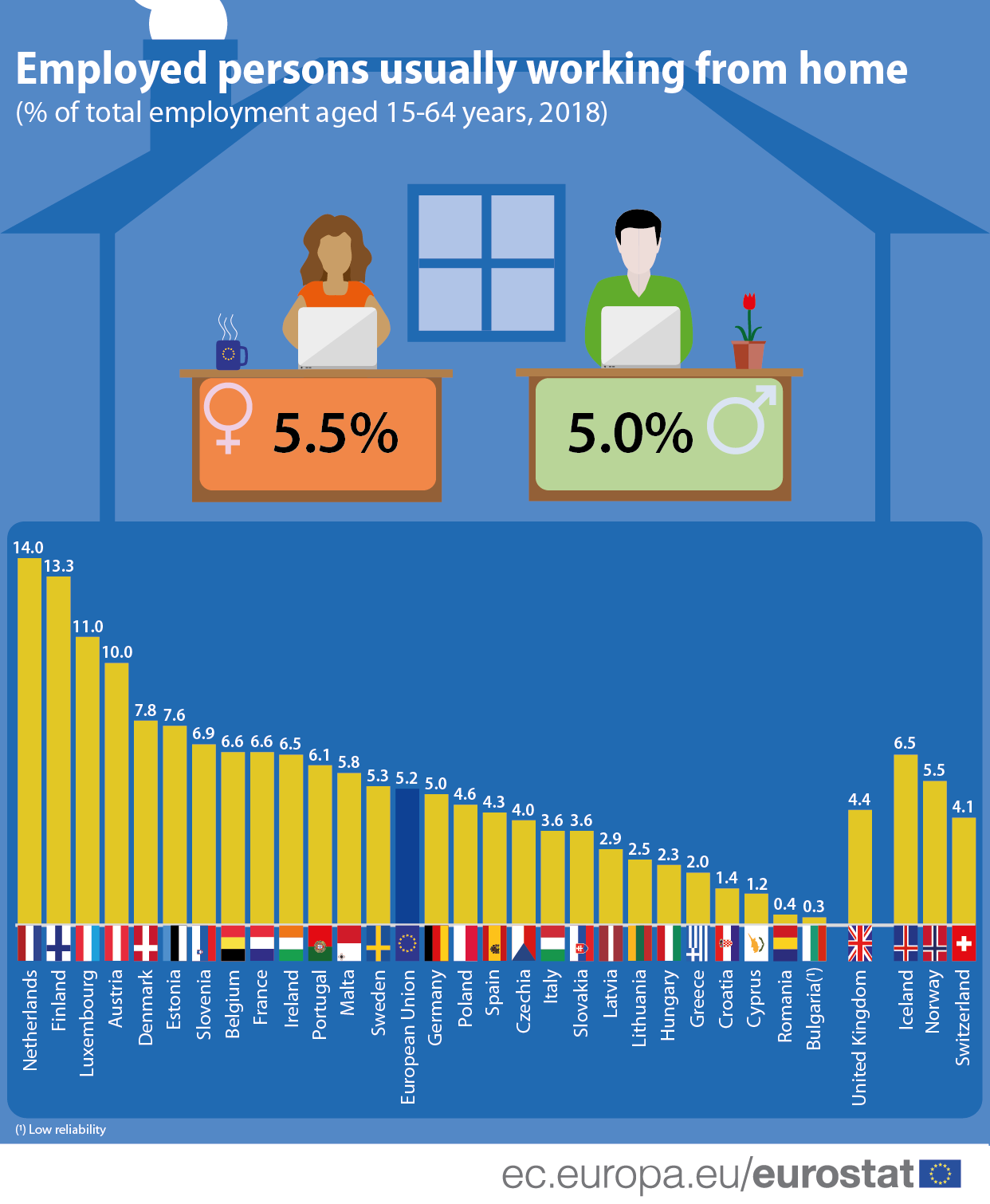 How usual is it to work from home? Product Eurostat in