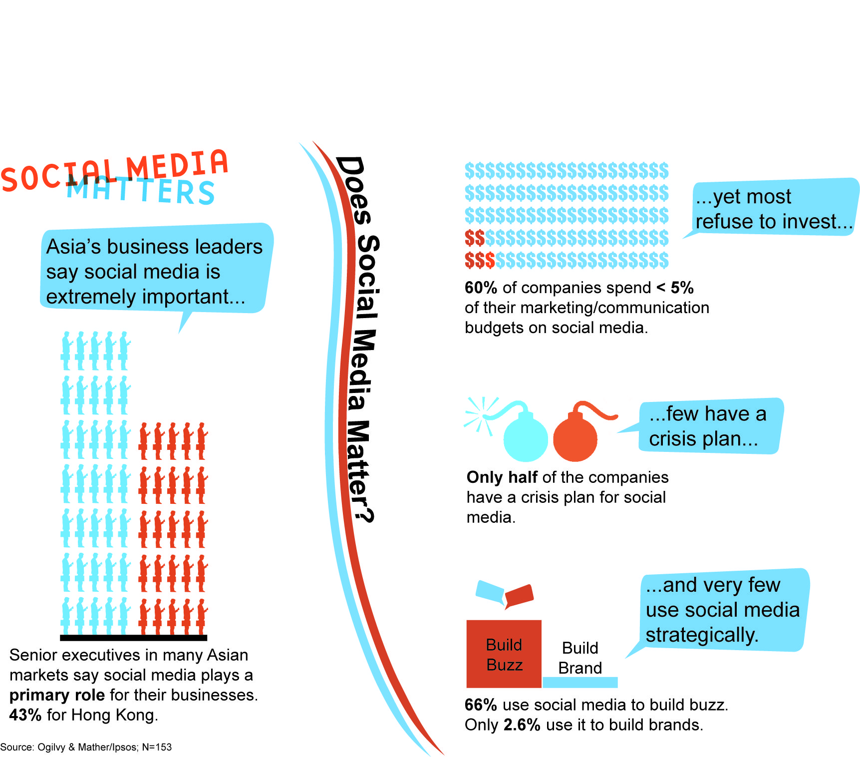 Social Media Matters Infographic... How Social Media is Used in Asia. Event Details:     Date: September 7th, 2012.  Location: Four Seasons Hotel, Hong Kong. Here's the link for more details about the event.  http://www.allthatmatters.asia/social/2012/