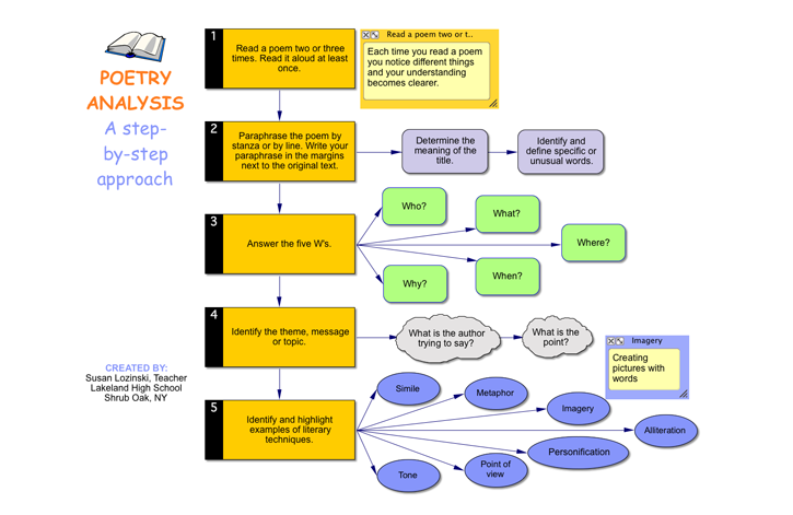 Poetry Analysis  A Graphic Organizer Created With Inspiration