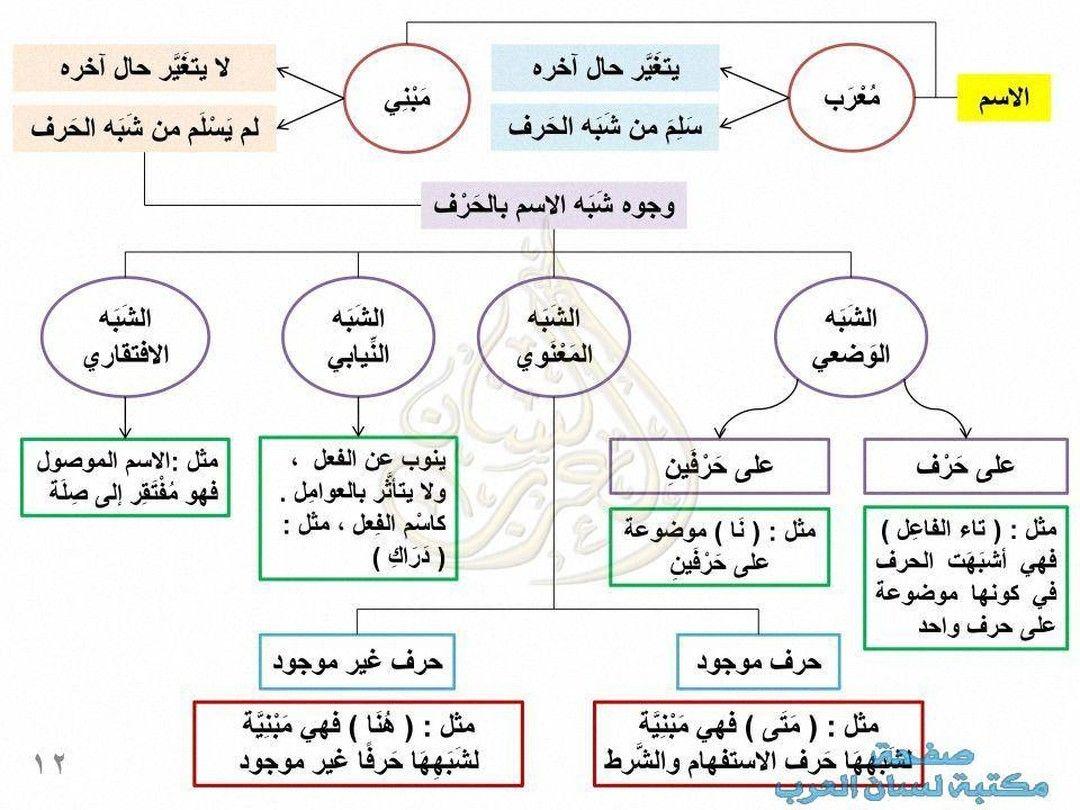 Pin On مدونة لسان العرب