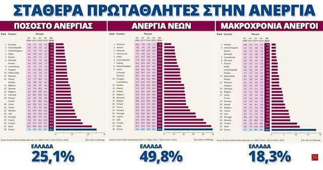 ΕΛΛΑΔΑ: ΣΤΑΘΕΡΑ ΠΡΩΤΑΘΛΗΤΡΙΑ ΕΥΡΩΠΗΣ...ΣΤΗΝ ΑΝΕΡΓΙΑ !!! http://kinima-ypervasi.blogspot.gr/2016/12/blog-post_45.html #Υπερβαση #Greece #anergia #EU