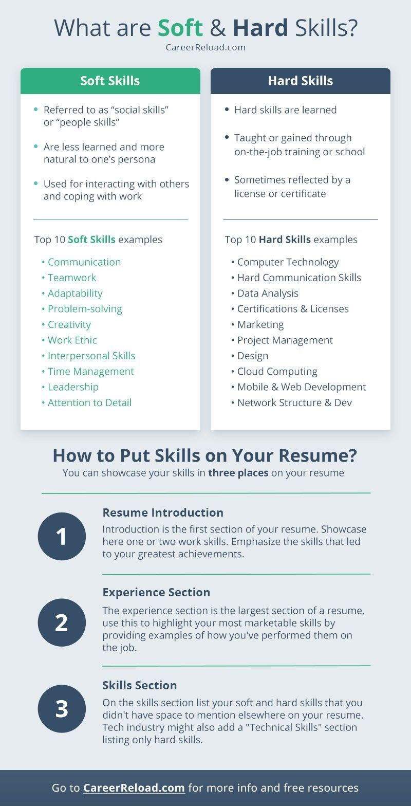 Soft And Hard Skills You Should List On Your Resume in