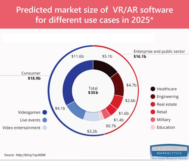 Augmented Reality and Virtual Reality Market- Trends, Analysis - market analysis