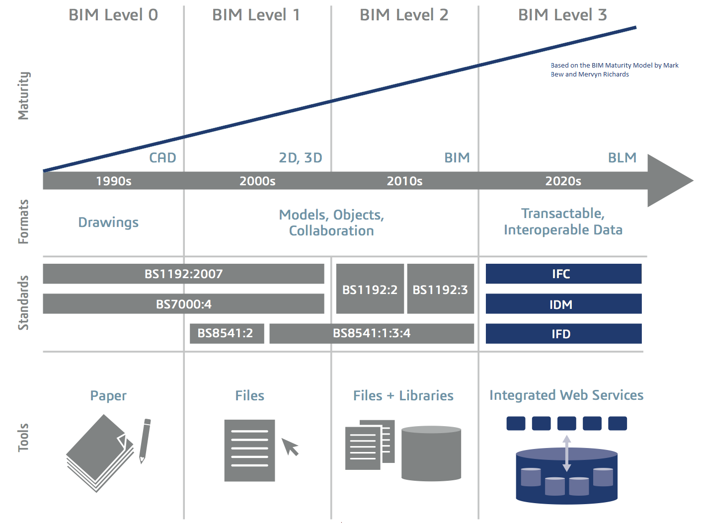 Professional Indemnity Insurance and BIM | Bim ...