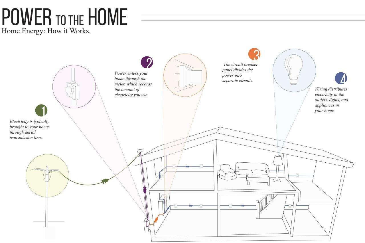 How Does Electricity Get To Your Home Diagram
