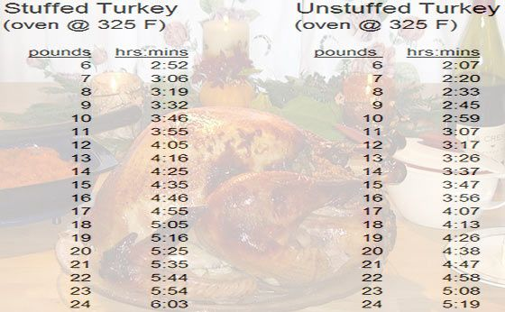 A Turkey Cooking Time Chart For How Long To Cook A Turkey Based On Its Weight And Whether It Is Stuffe Turkey Cooking Times Cooking Turkey Turkey Cooking Chart