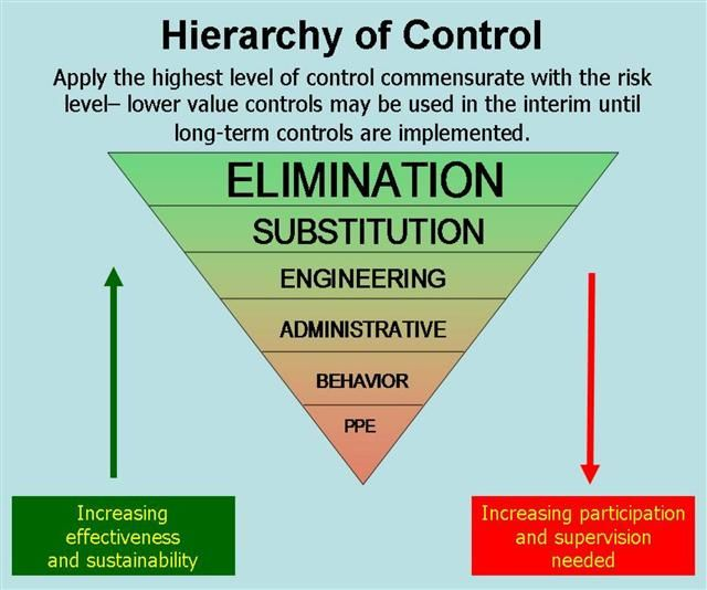 ISO 9001 Quality Systems Toolbox - Hierarchy of Controls Safety - health safety risk assessment