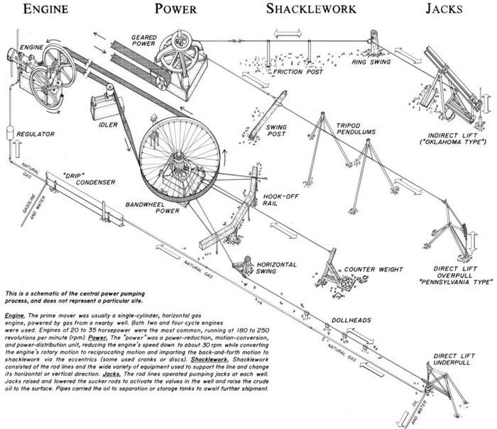 The Mechanical Transmission of Power (2): Jerker Line