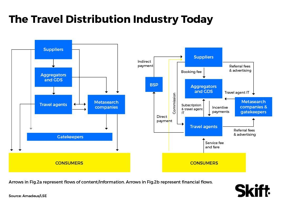 Channel Shock The Future Of Travel Distribution