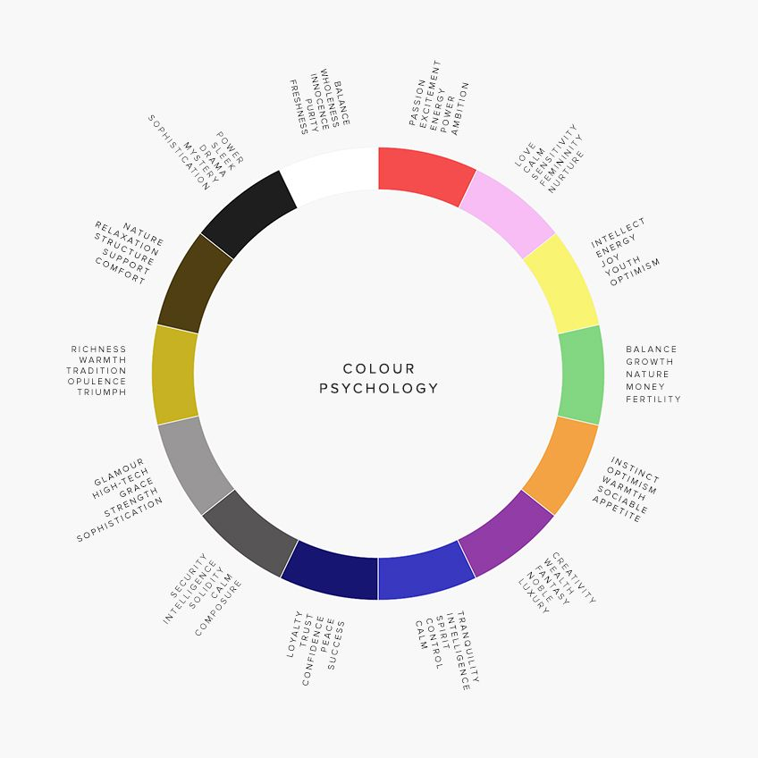 Colour psychology in interior design in 2019 wall - Color wheel interior design ...
