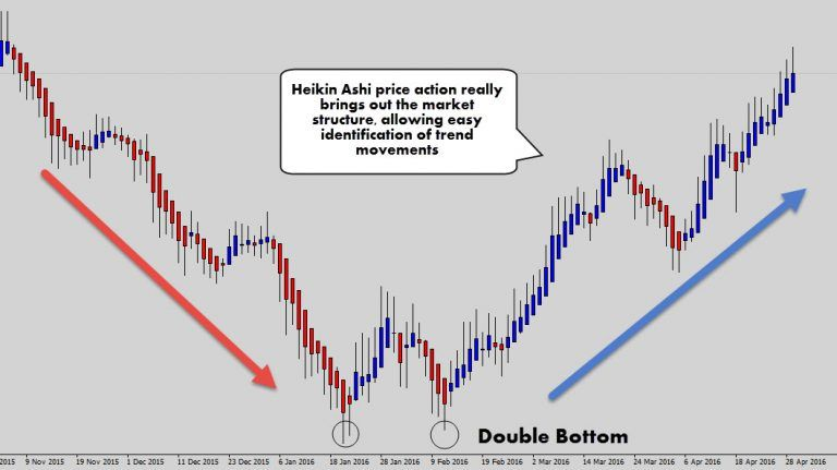 Cruide Oil Heikin Ashi Intraday Trading Cryptocurrency Trading