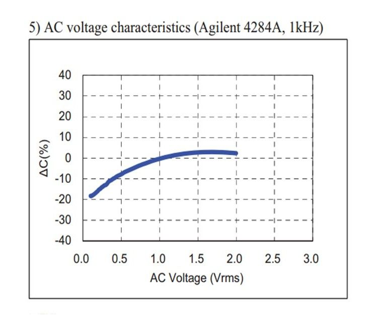 Understand The Capacitance Change When A Voltage Is Applied To A Capacitor Capacitor How To Apply Understanding