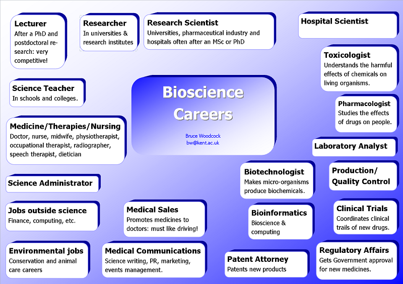 image result for list of careers in biology field | college prep