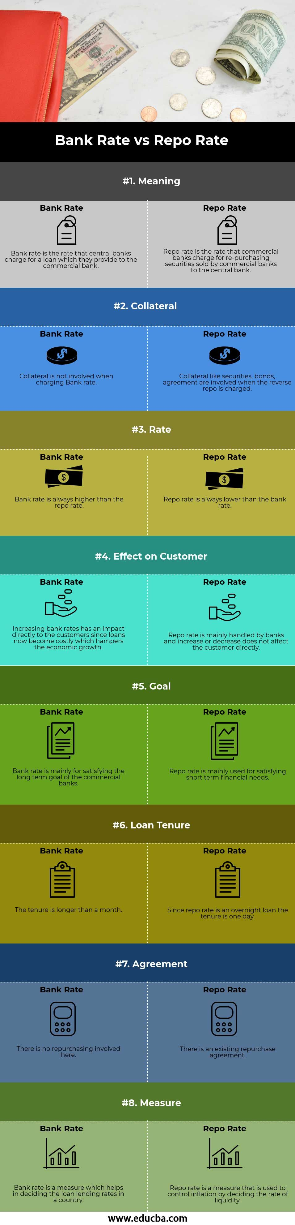 Bank Rate Vs Repo Rate Bank Rate Meant To Be Finance