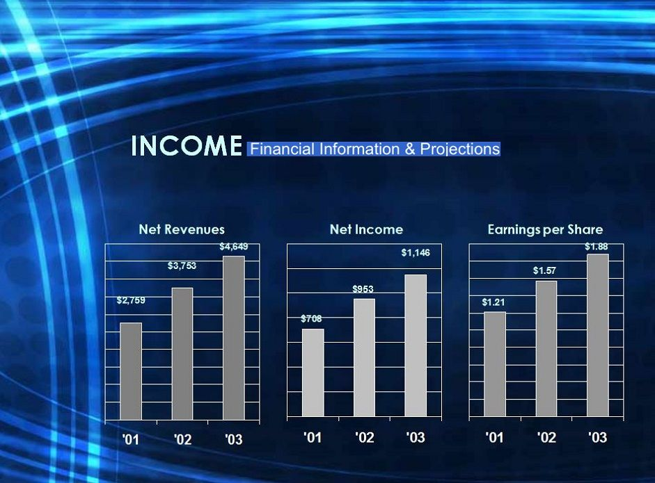 Business Financial Projection Templates in Excel Project