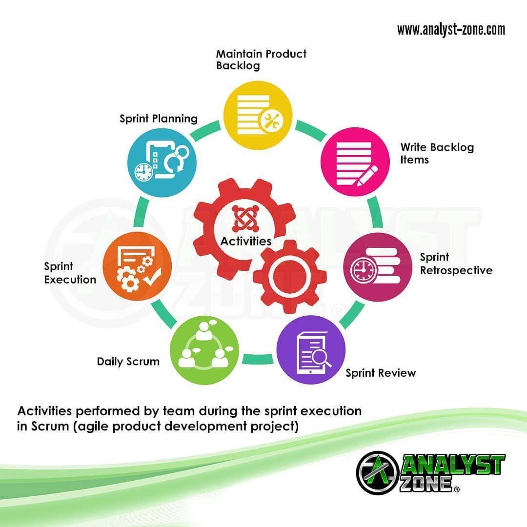 Pin En Product Management