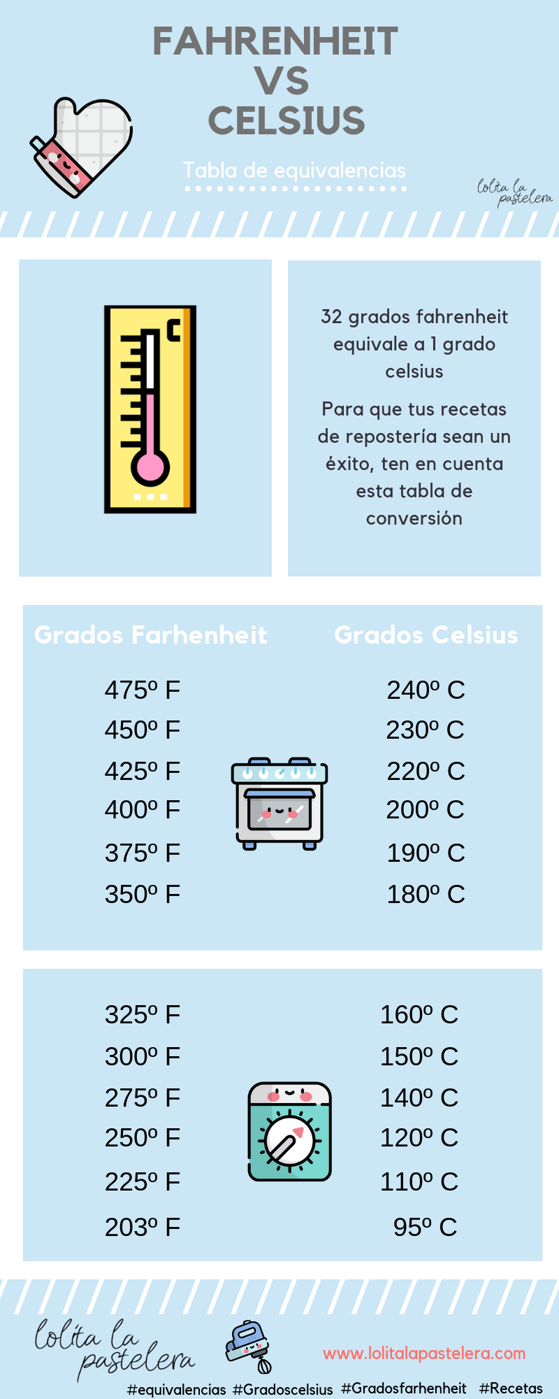 180 Grados Celsius A Fahrenheit : grados, celsius, fahrenheit, Conversion, Grados, Centigrados, Fahrenheit, Tabla