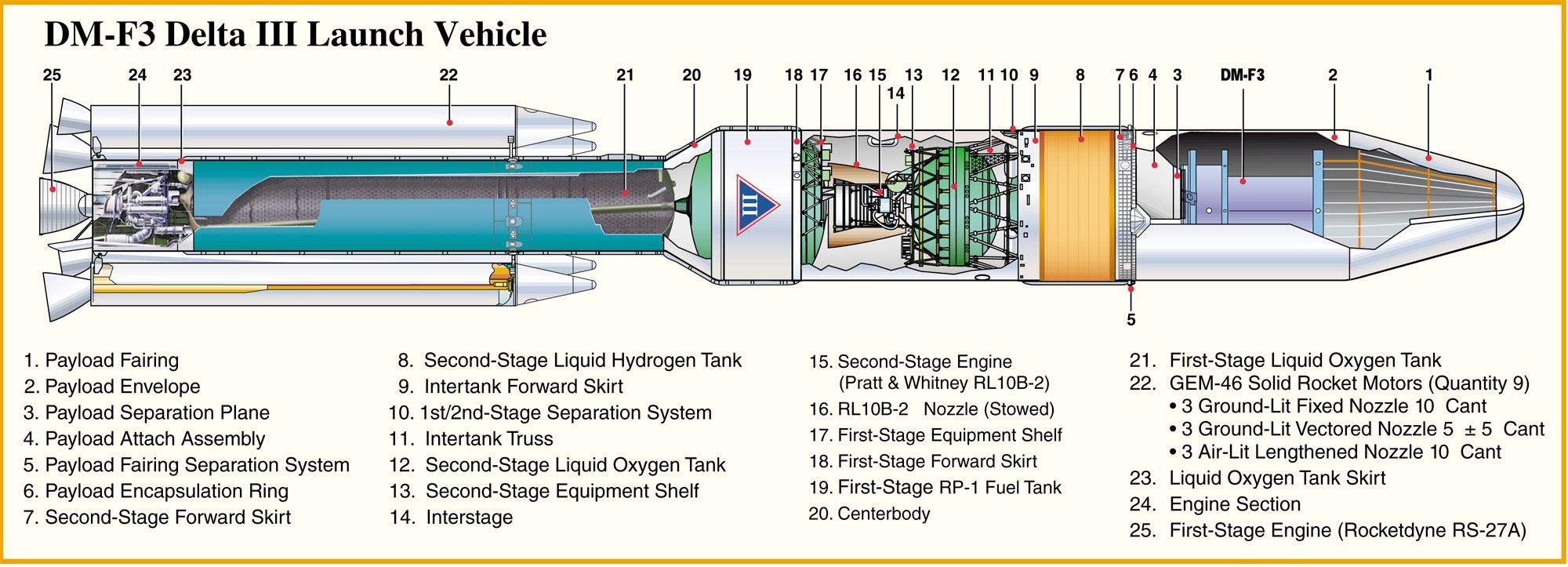 DM-F3 Delta III Launch Vehicle | Aerospace cutaways and ...