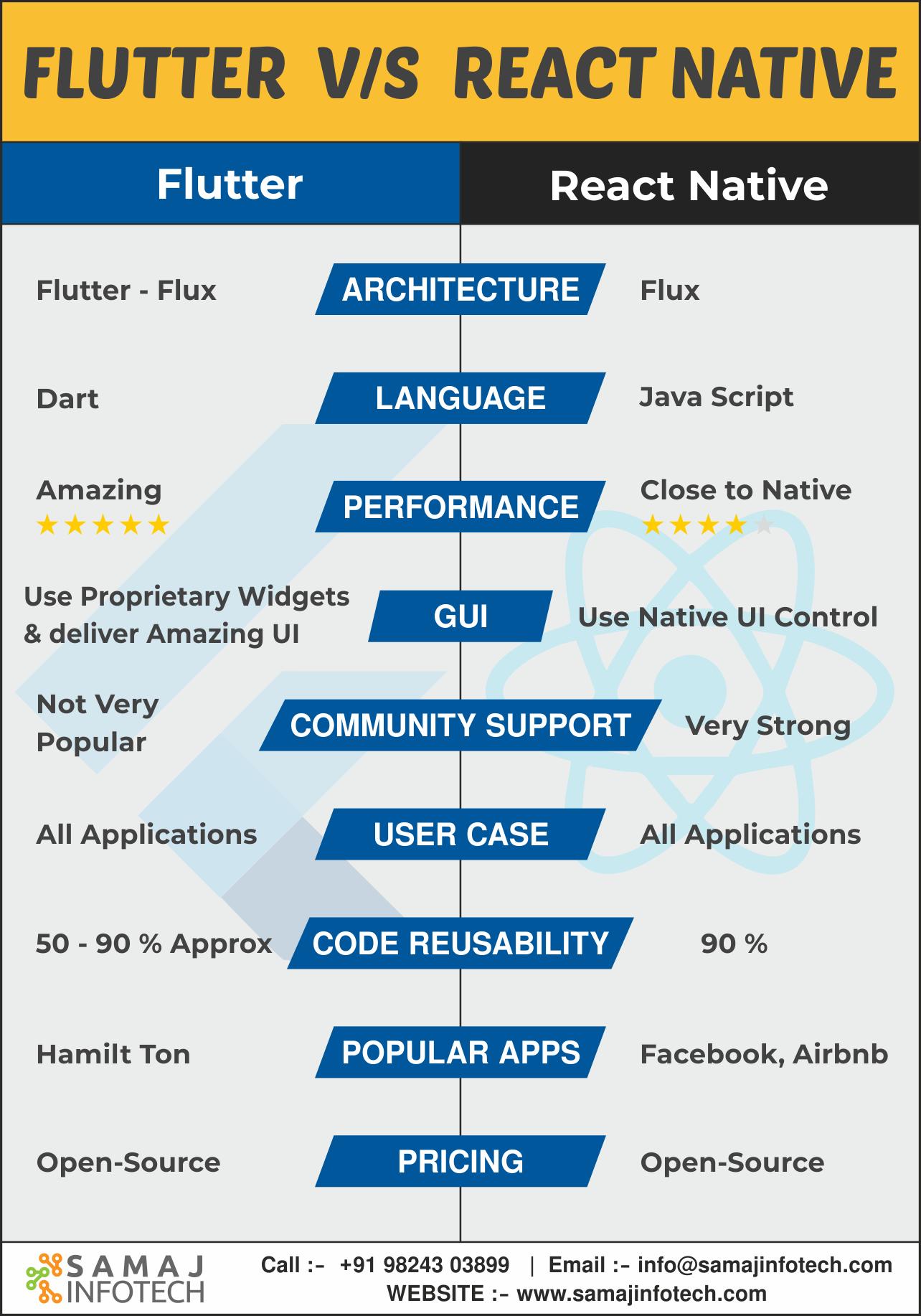 Hybrid Mobile App Development App Development Mobile App Development Development