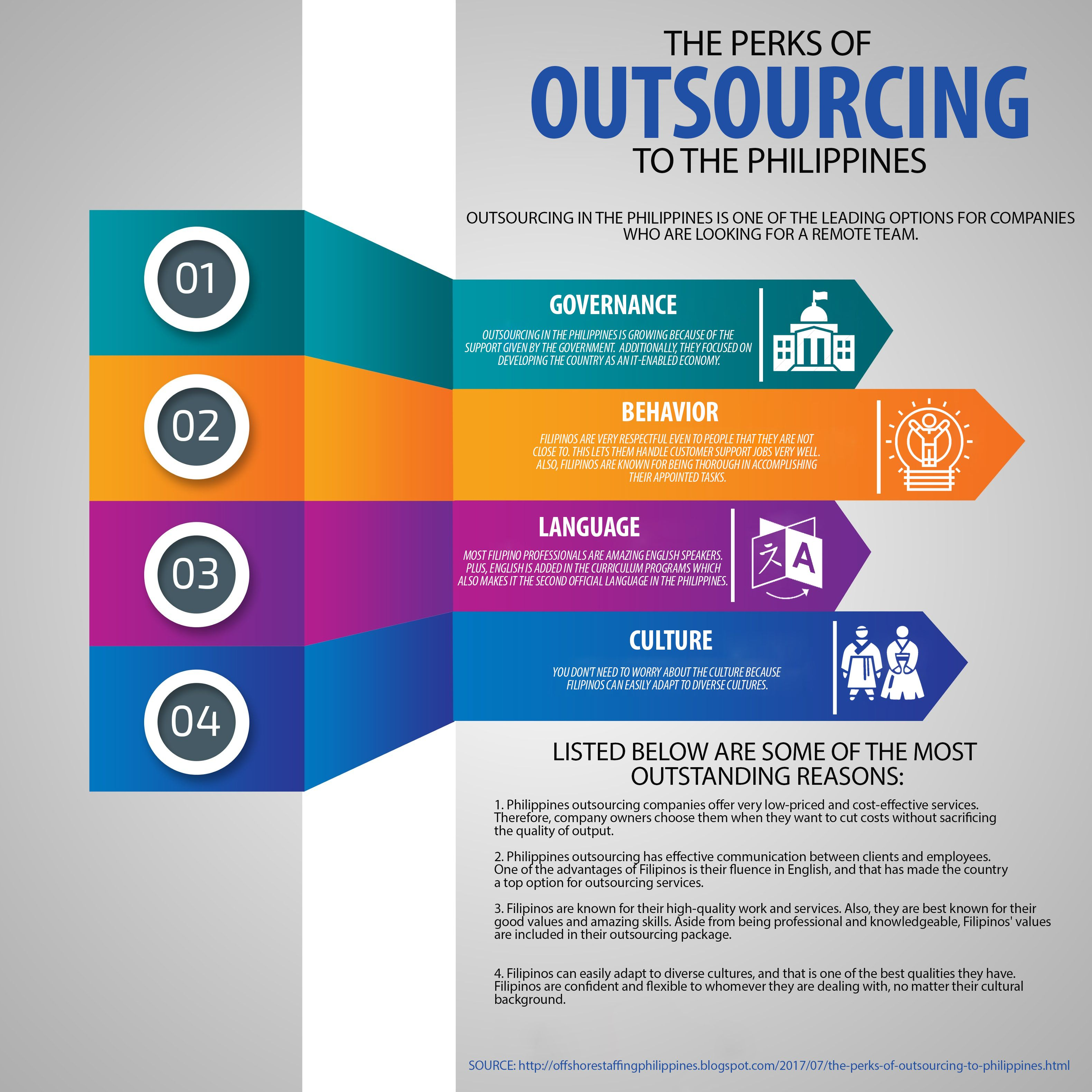 Discover What Is Outsourcing In The Philippines And What Are The Perks Of Using Outsourcing Service Outsourcing Philippines Perks